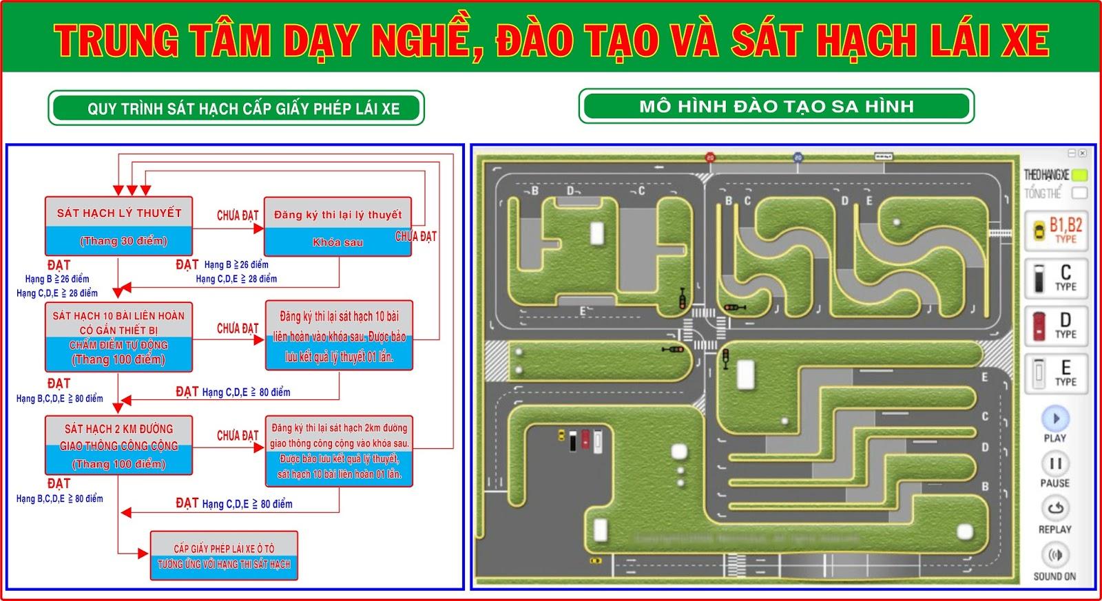 Sơ đồ học bằng lái xe ô tô Đà Nẵng